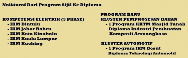 Upgrading of Programmes from Certificate to Diploma